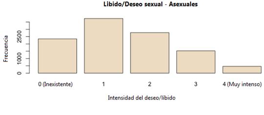 Líbido y deseo sexual de personas asexuales
