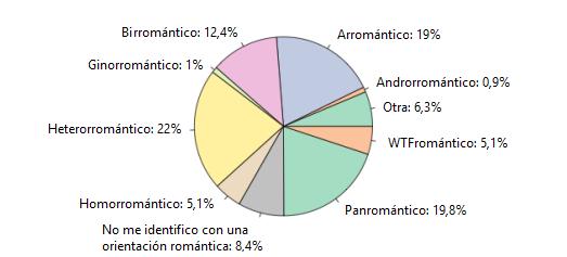 Porcentaje de identidades asexuales